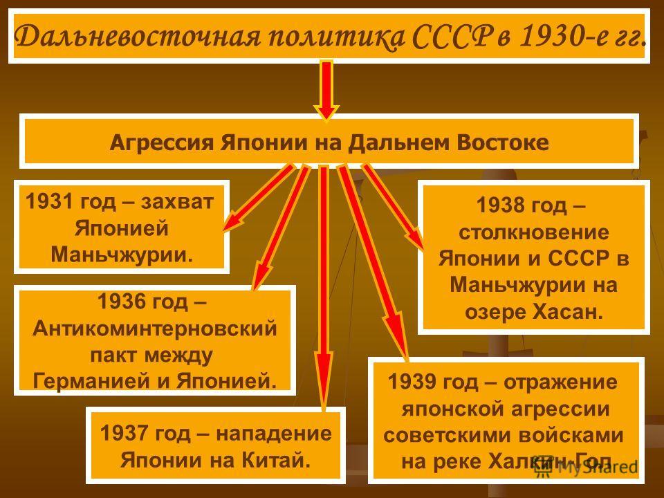 Дальневосточная политика СССР в 1930-е гг. Агрессия Японии на Дальнем Востоке 1931 год – захват Японией Маньчжурии. 1936 год – Антикоминтерновский пакт между Германией и Японией. 1937 год – нападение Японии на Китай. 1938 год – столкновение Японии и
