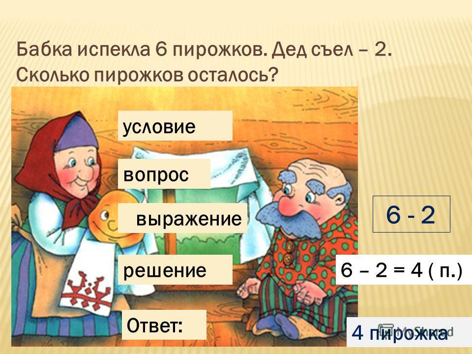 Бабка испекла 6 пирожков. Дед съел – 2. Сколько пирожков осталось? условие вопрос выражение решение Ответ: 6 - 2 6 – 2 = 4 ( п.) 4 пирожка
