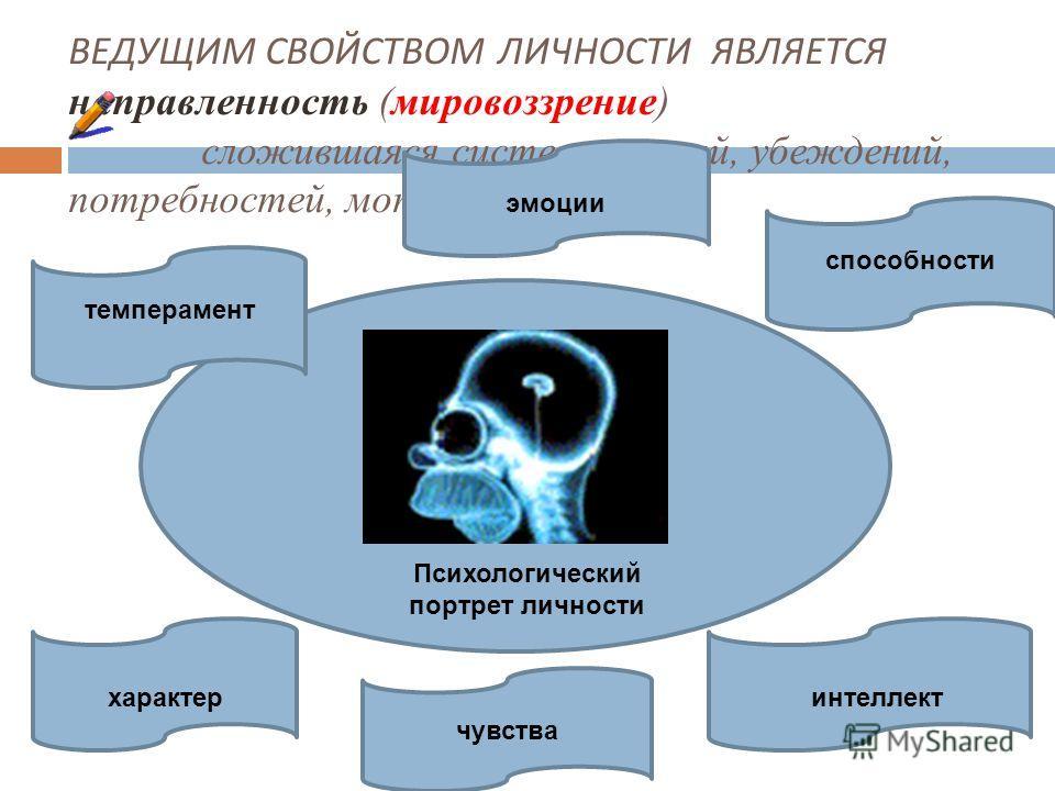 ВЕДУЩИМ СВОЙСТВОМ ЛИЧНОСТИ ЯВЛЯЕТСЯ направленность (мировоззрение) сложившаяся система знаний, убеждений, потребностей, мотивов, целей. Психологический портрет личности темперамент характер способности интеллект чувства эмоции
