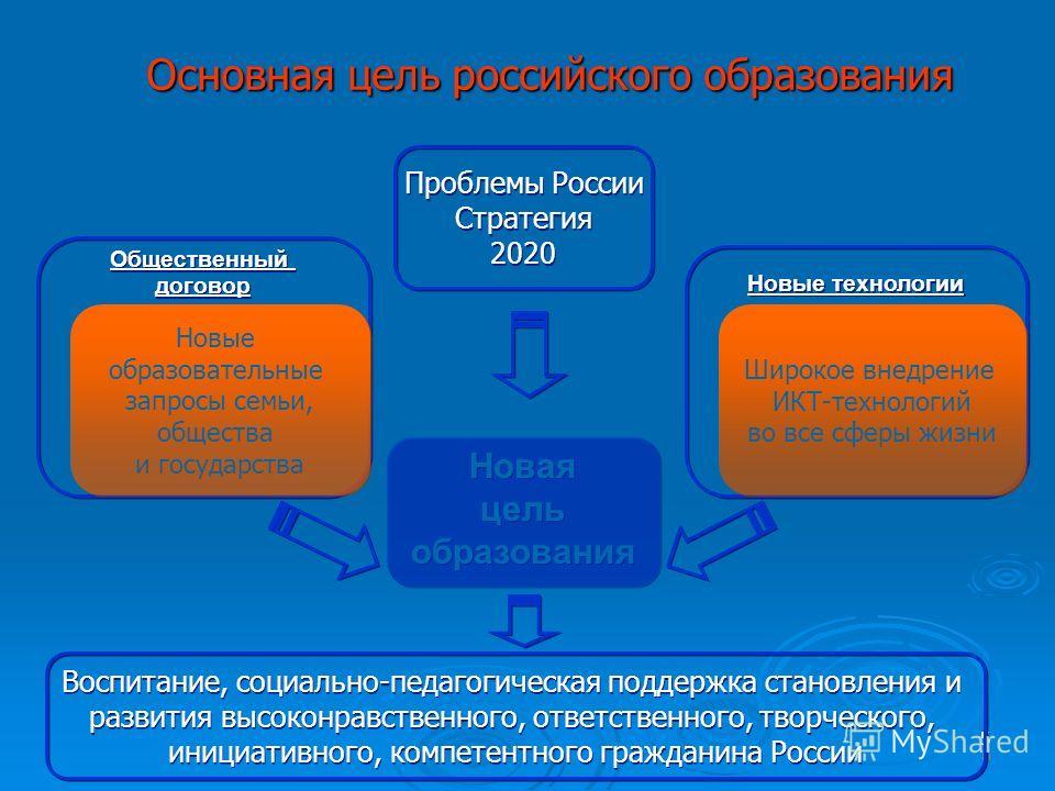 5 Основная цель российского образования 55 Новая цель образования Новая цель образования Новые технологии Общественный договор Общественный договор Новые образовательные запросы семьи, общества и государства Новые образовательные запросы семьи, общес