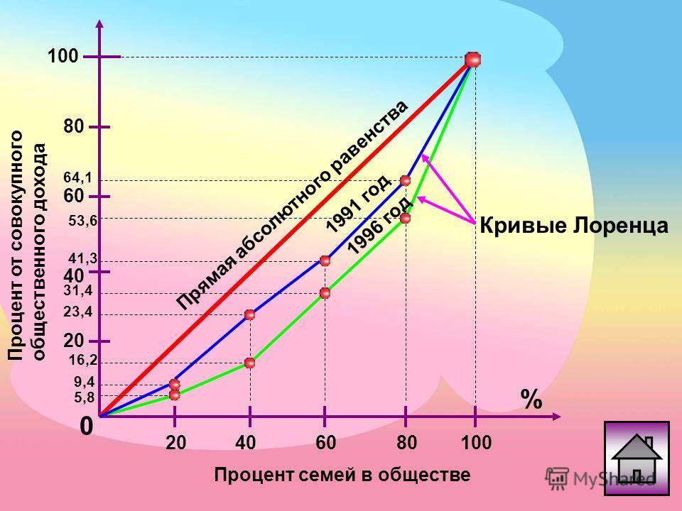 Упражнение: Дифференциация доходов населения По данным таблицы постройте кривую Лоренца для России 1995 года и 1991 года. Какой вывод можно сделать? Период199119921993199419951996 Денежные доходы (в совокупности) 100 В том числе по 20-процентным груп