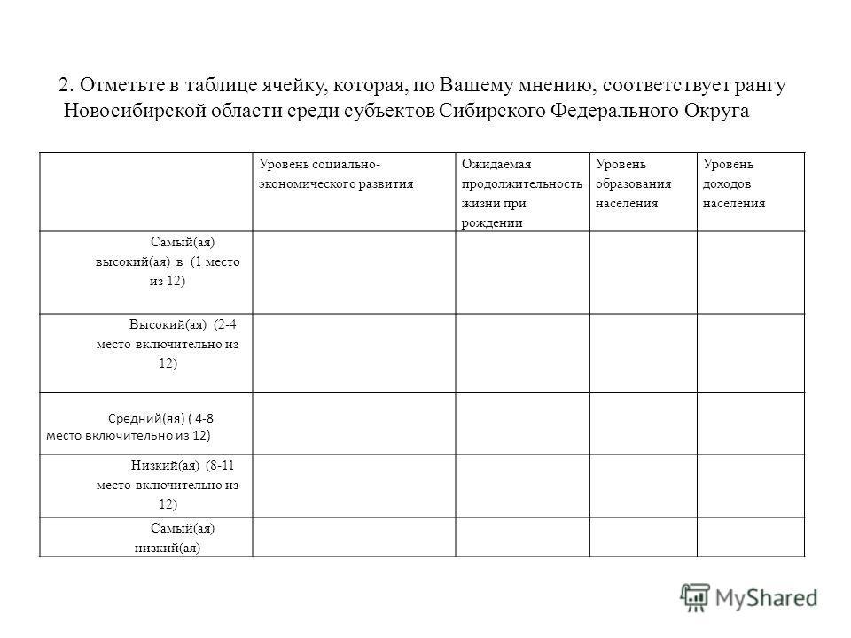 2. Отметьте в таблице ячейку, которая, по Вашему мнению, соответствует рангу Новосибирской области среди субъектов Сибирского Федерального Округа Уровень социально- экономического развития Ожидаемая продолжительность жизни при рождении Уровень образо