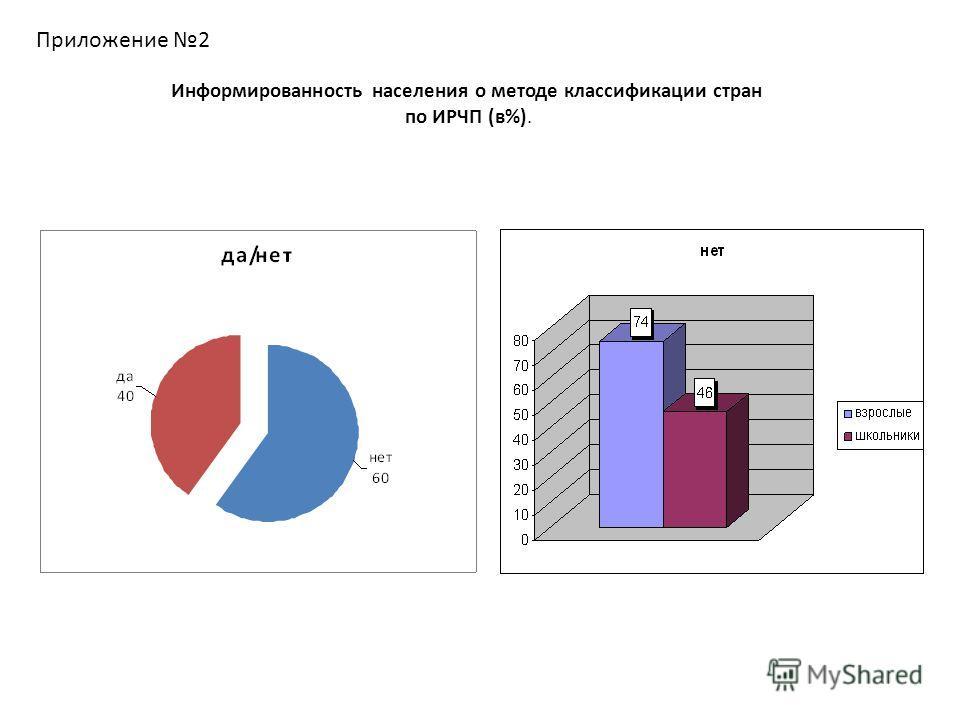 Приложение 2 Информированность населения о методе классификации стран по ИРЧП (в%).