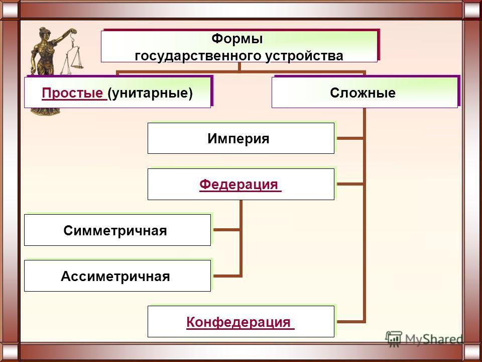 Формы государственного устройства Простые Простые (унитарные) Сложные Империя Федерация Симметричная Ассиметричная Конфедерация