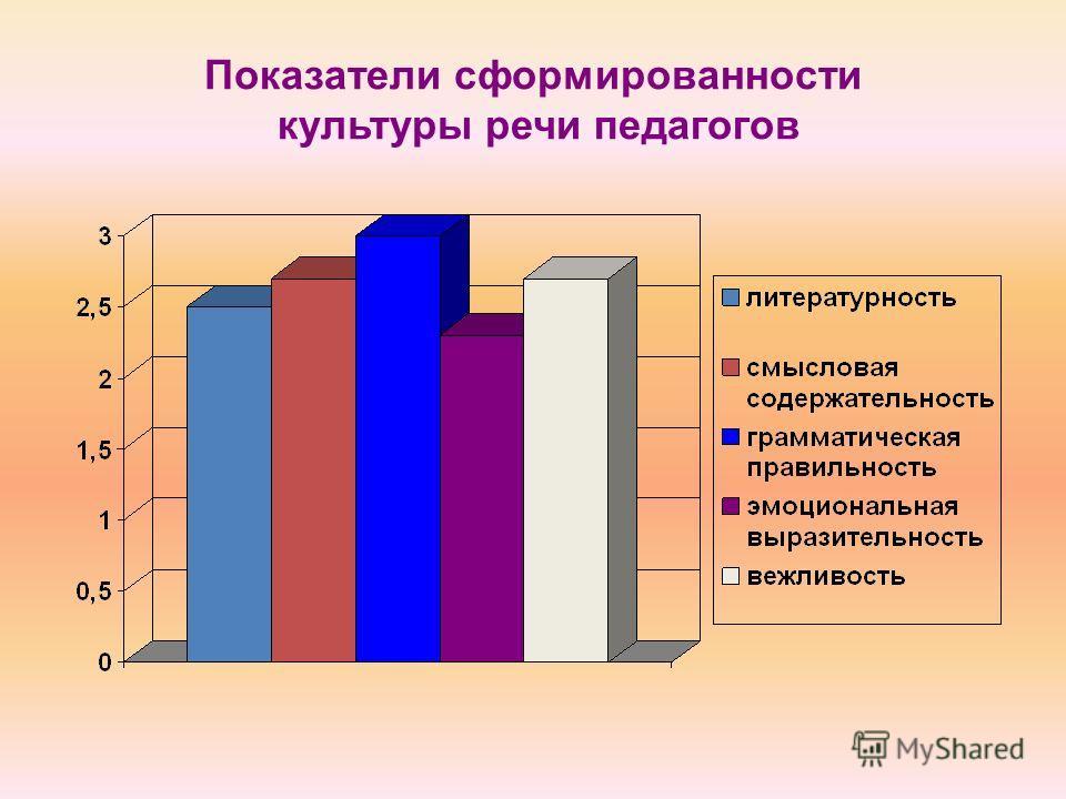 Показатели сформированности культуры речи педагогов