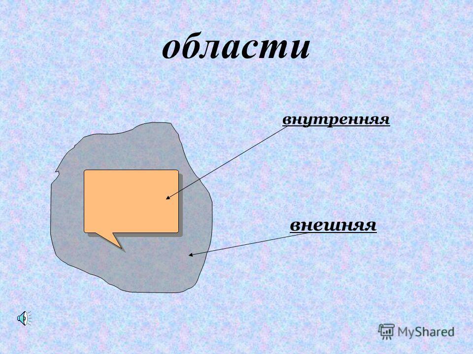ВИДЫ: Выпуклый многоугольник Невыпуклый многоугольник (все вершины находятся по одну сторону от прямой, соединяющей две соседние вершины ) (вершины располагаются по разные стороны от прямой, соединяющей соседние вершины)