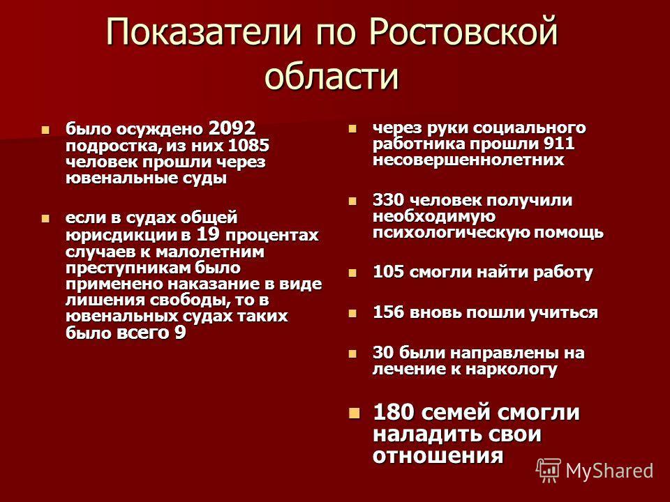 Показатели по Ростовской области было осуждено 2092 подростка, из них 1085 человек прошли через ювенальные суды было осуждено 2092 подростка, из них 1085 человек прошли через ювенальные суды если в судах общей юрисдикции в 19 процентах случаев к мало