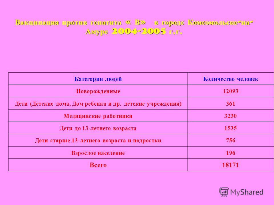 Вакцинация против гепатита « В » в городе Комсомольске - на - Амуре 2004-2005 г. г. Категории людейКоличество человек Новорожденные12093 Дети (Детские дома, Дом ребенка и др. детские учреждения)361 Медицинские работники3230 Дети до 13-летнего возраст
