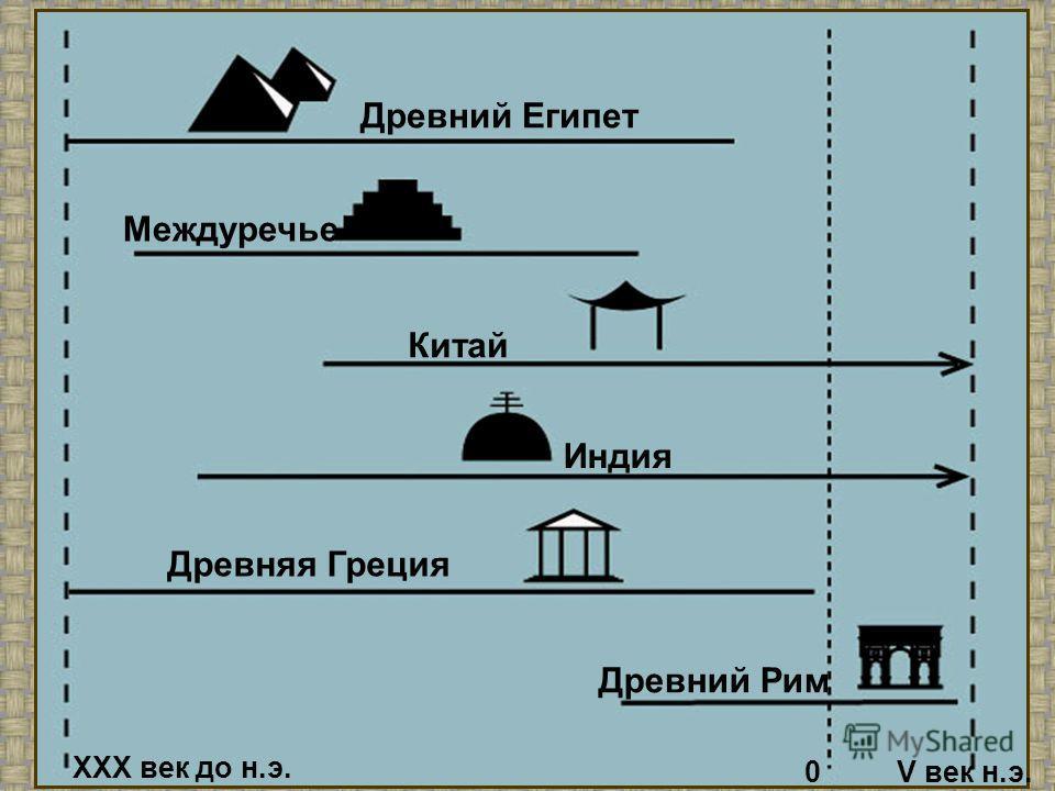 Древний Египет Междуречье Китай Индия Древняя Греция Древний Рим XXX век до н.э. 0V век н.э.