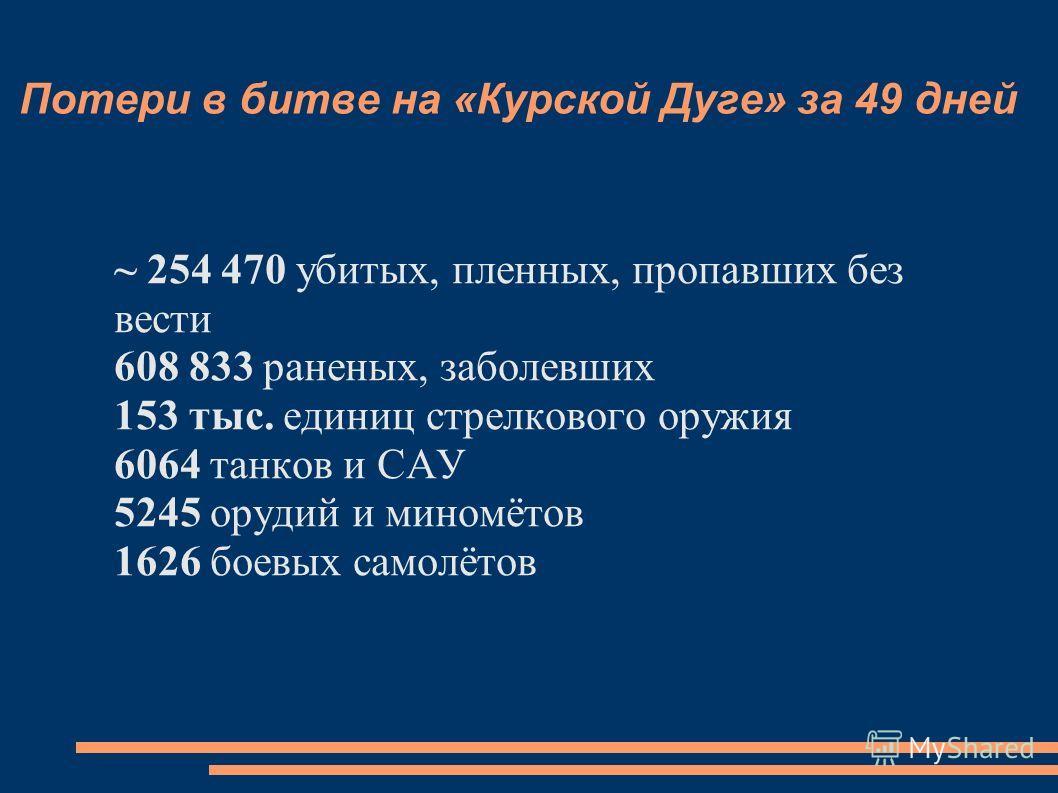 Потери в битве на «Курской Дуге» за 49 дней ~ 254 470 убитых, пленных, пропавших без вести 608 833 раненых, заболевших 153 тыс. единиц стрелкового оружия 6064 танков и САУ 5245 орудий и миномётов 1626 боевых самолётов