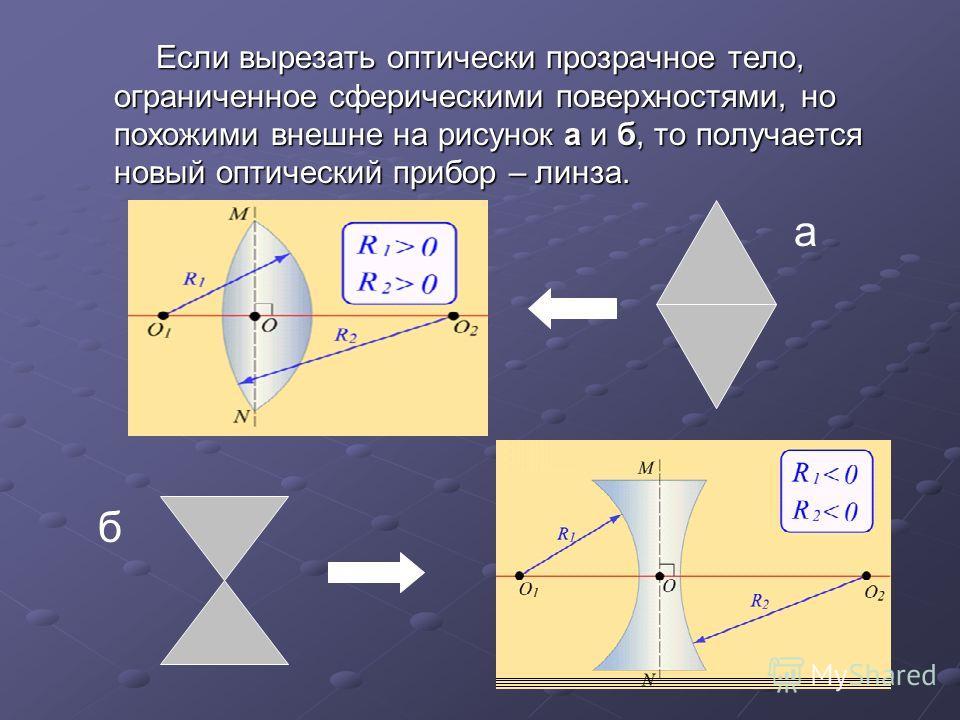 Если вырезать оптически прозрачное тело, ограниченное сферическими поверхностями, но похожими внешне на рисунок а и б, то получается новый оптический прибор – линза. Если вырезать оптически прозрачное тело, ограниченное сферическими поверхностями, но
