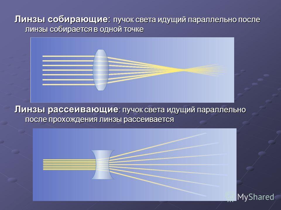 Линзы собирающие: пучок света идущий параллельно после линзы собирается в одной точке Линзы рассеивающие : пучок света идущий параллельно после прохождения линзы рассеивается