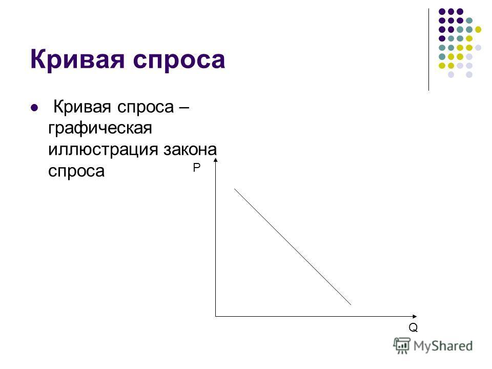 Кривая спроса Кривая спроса – графическая иллюстрация закона спроса P Q