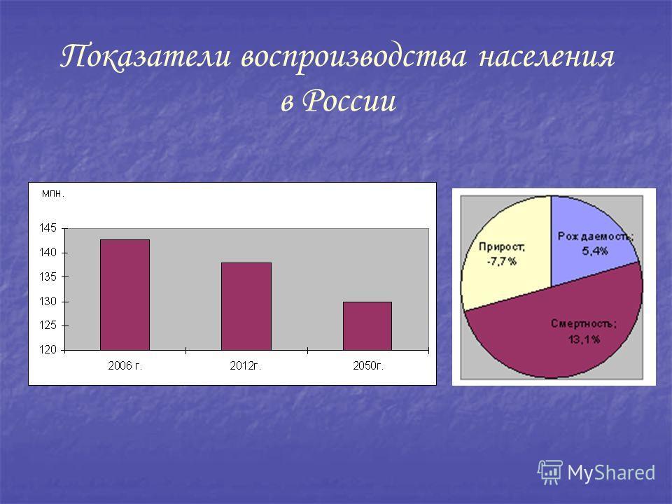 Показатели воспроизводства населения в России