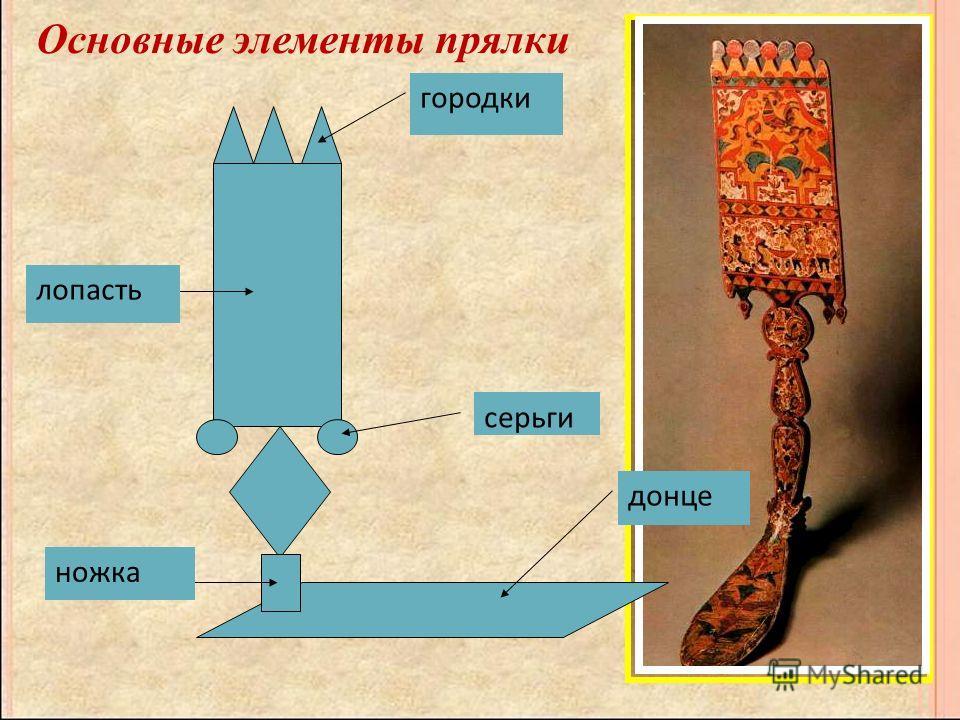 Основные элементы прялки ножка лопасть городки серьги донце