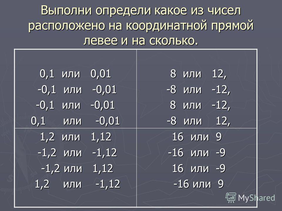 Выполни определи какое из чисел расположено на координатной прямой левее и на сколько. 0,1 или 0,01 -0,1 или -0,01 -0,1 или -0,01 -0,1 или -0,01 0,1 или -0,01 8 или 12, 8 или 12, -8 или -12, -8 или -12, 8 или -12, 8 или -12, -8 или 12, -8 или 12, 1,2