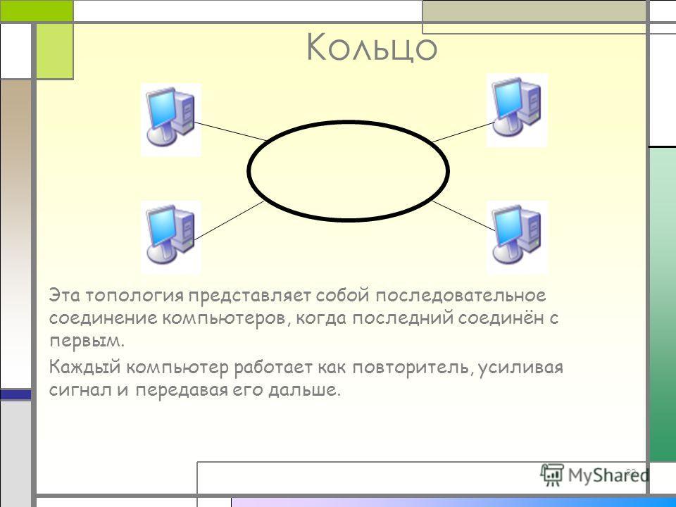 22 Кольцо Эта топология представляет собой последовательное соединение компьютеров, когда последний соединён с первым. Каждый компьютер работает как повторитель, усиливая сигнал и передавая его дальше.