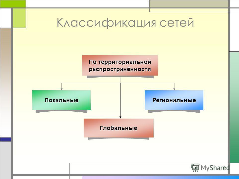 3 Классификация сетей ЛокальныеРегиональные По территориальной распространённостиГлобальные