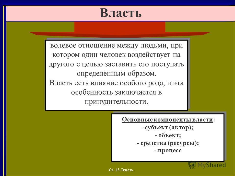 Сх. 43. Власть. Власть Основные компоненты власти: -субъект (актор); - объект; - средства (ресурсы); - процесс Основные компоненты власти: -субъект (актор); - объект; - средства (ресурсы); - процесс волевое отношение между людьми, при котором один че