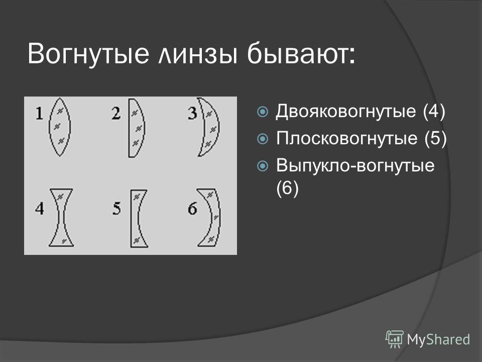 Вогнутые линзы бывают: Двояковогнутые (4) Плосковогнутые (5) Выпукло-вогнутые (6)