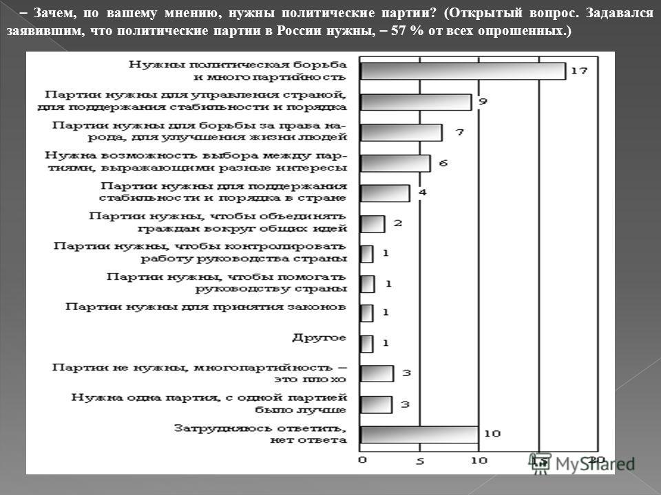 – Зачем, по вашему мнению, нужны политические партии? (Открытый вопрос. Задавался заявившим, что политические партии в России нужны, – 57 % от всех опрошенных.)