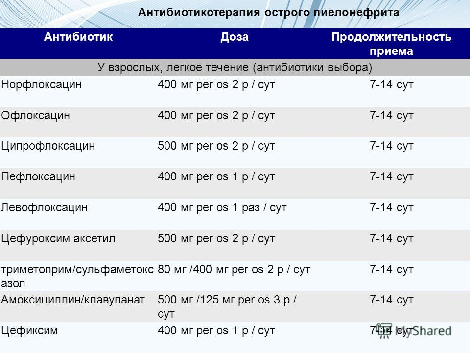 АнтибиотикДозаПродолжительность приема У взрослых, легкое течение (антибиотики выбора) Норфлоксацин400 мг per os 2 р / сут7-14 сут Офлоксацин400 мг per os 2 р / сут7-14 сут Ципрофлоксацин500 мг per os 2 р / сут7-14 сут Пефлоксацин400 мг per os 1 р /