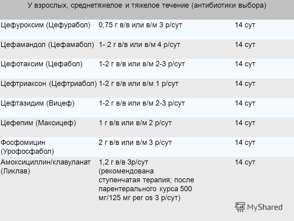 У взрослых, среднетяжелое и тяжелое течение (антибиотики выбора) Цефуроксим (Цефурабол)0,75 г в/в или в/м 3 р/сут14 сут Цефамандол (Цефамабол)1- 2 г в/в или в/м 4 р/сут14 сут Цефотаксим (Цефабол)1-2 г в/в или в/м 2-3 р/сут14 сут Цефтриаксон (Цефтриаб