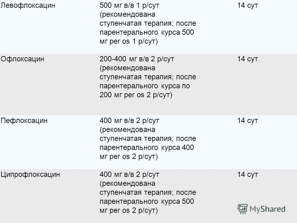 Левофлоксацин500 мг в/в 1 р/сут (рекомендована ступенчатая терапия; после парентерального курса 500 мг per os 1 р/сут) 14 сут Офлоксацин200-400 мг в/в 2 р/сут (рекомендована ступенчатая терапия; после парентерального курса по 200 мг per os 2 р/сут) 1