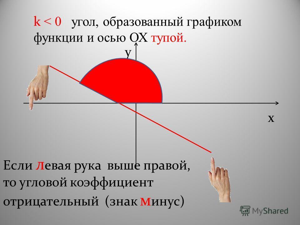 k < 0 угол, образованный графиком функции и осью ОХ тупой. x y Если л евая рука выше правой, то угловой коэффициент отрицательный (знак м инус)