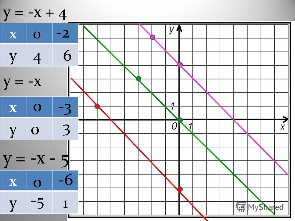 у = -х + 4 х у у = -х х у х у у = -х - 5 0 4 -2 6 0 0 -3 3 0 -5 -6 1