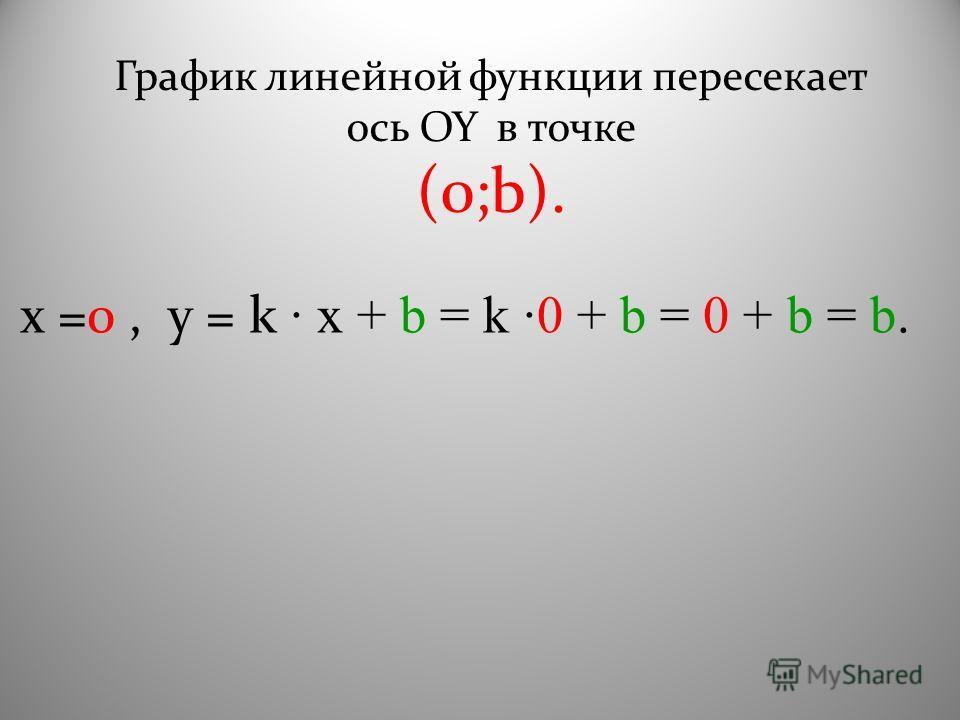 График линейной функции пересекает ось OY в точке (0;b). х =0, y = k · x + b = k ·0 + b = 0 + b = b.