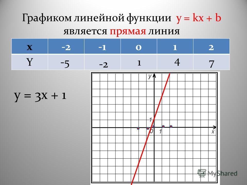 Графиком линейной функции y = kx + b является прямая линия x-2012 Y y = 3x + 1 -5 -2 1 4 7