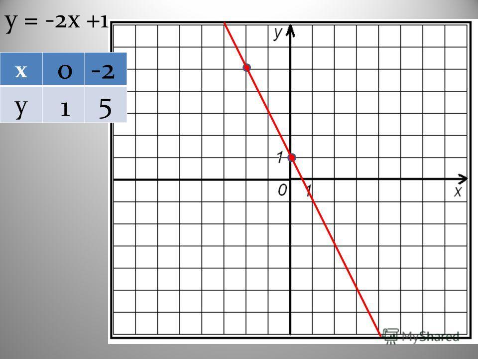 х у у = -2х +1 0-2 1 5