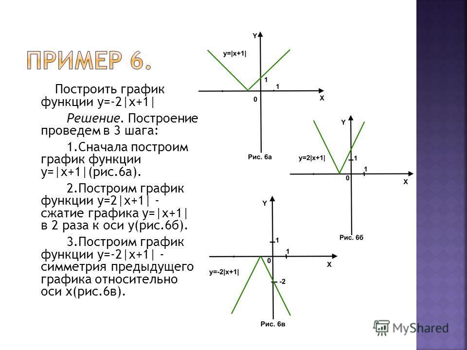 Построить график функции у=-2|x+1| Решение. Построение проведем в 3 шага: 1.Сначала построим график функции у=|x+1|(рис.6а). 2.Построим график функции у=2|x+1| - сжатие графика у=|x+1| в 2 раза к оси у(рис.6б). 3.Построим график функции у=-2|x+1| - с