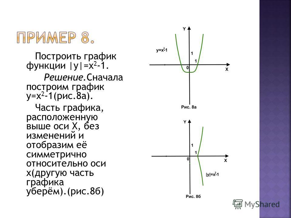 Построить график функции |у|=х 2 -1. Решение.Сначала построим график у=х 2 -1(рис.8а). Часть графика, расположенную выше оси Х, без изменений и отобразим её симметрично относительно оси х(другую часть графика уберём).(рис.8б)