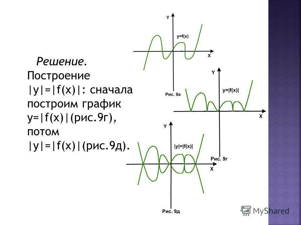 Решение. Построение |y|=|f(x)|: сначала построим график y=|f(x)|(рис.9г), потом |y|=|f(x)|(рис.9д).