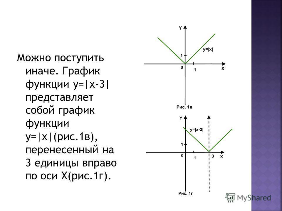 Можно поступить иначе. График функции у=|х-3| представляет собой график функции у=|x|(рис.1в), перенесенный на 3 единицы вправо по оси Х(рис.1г).
