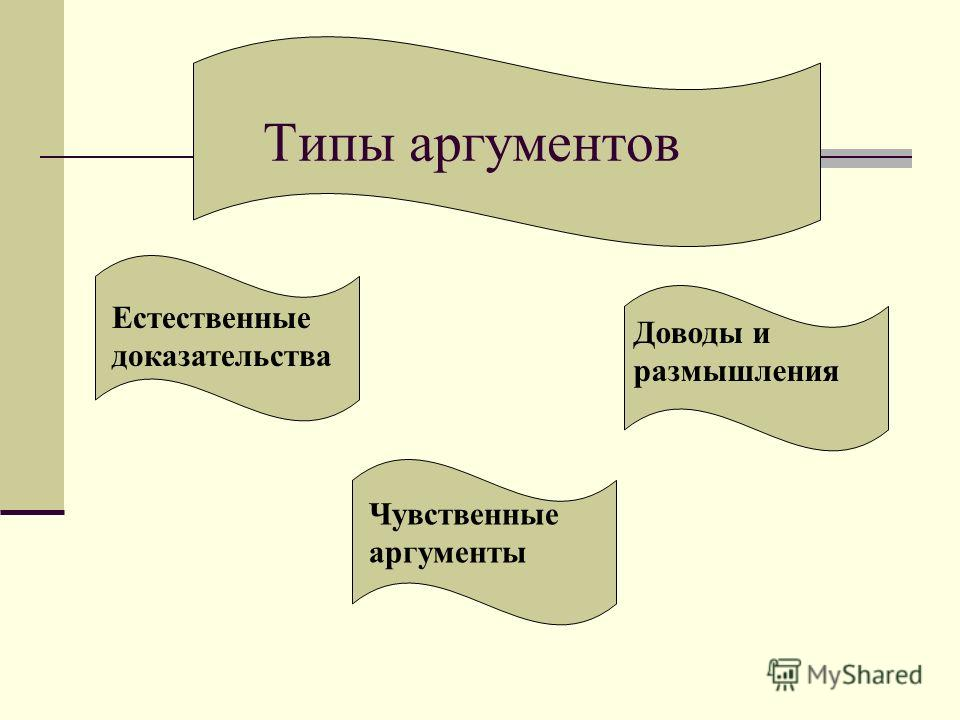Типы аргументов Естественные доказательства Доводы и размышления Чувственные аргументы
