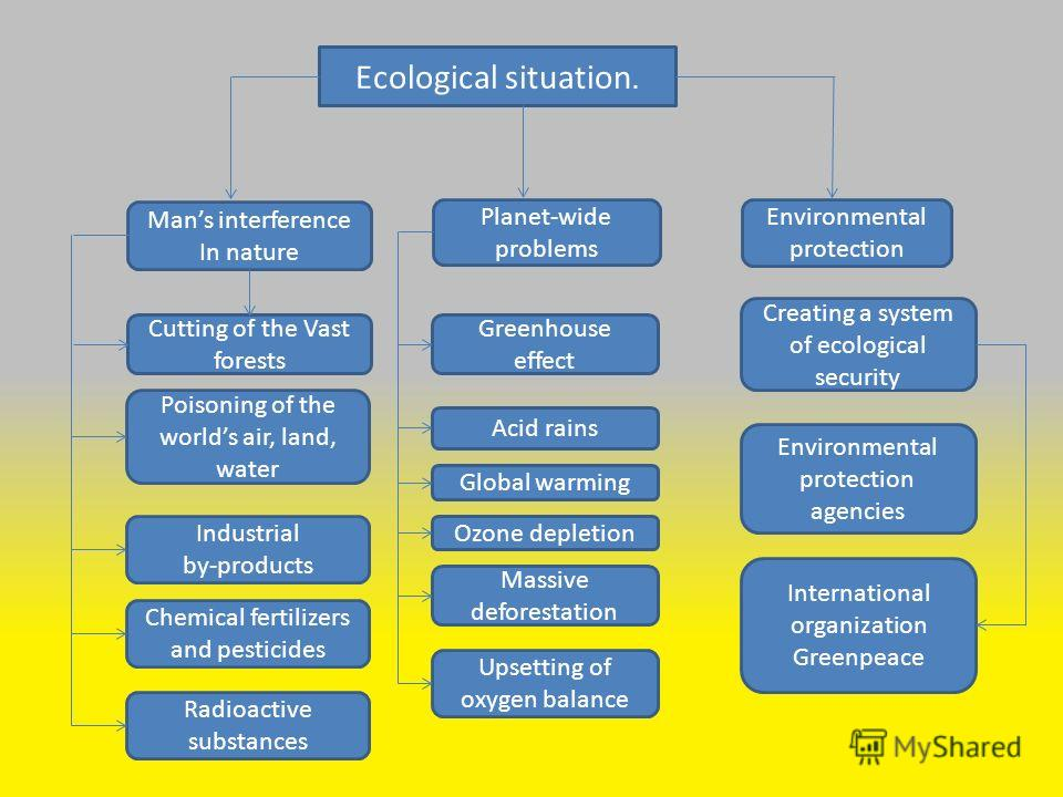 Ecological situation. Mans interference In nature Planet-wide problems Environmental protection Greenhouse effect Creating a system of ecological security Cutting of the Vast forests Acid rains Global warming Ozone depletion Massive deforestation Ups