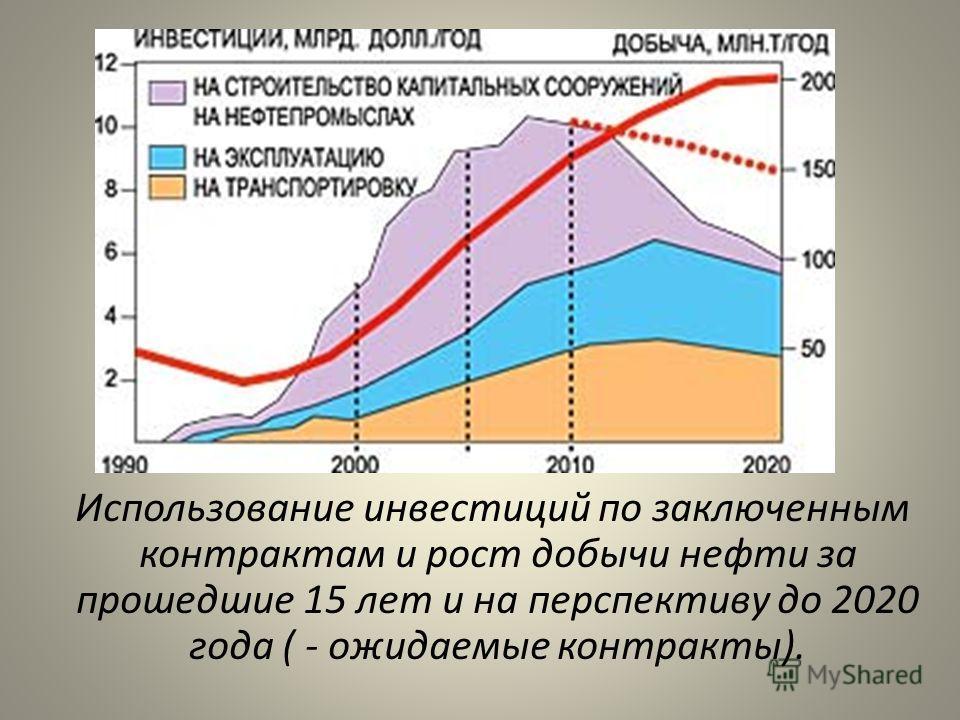 Использование инвестиций по заключенным контрактам и рост добычи нефти за прошедшие 15 лет и на перспективу до 2020 года ( - ожидаемые контракты).