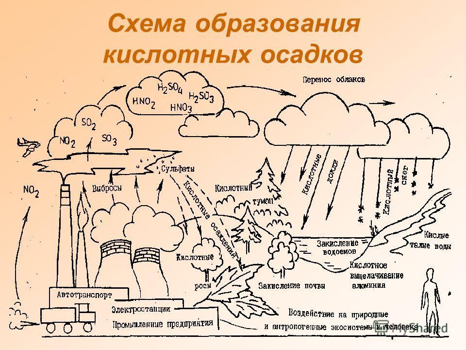Образование кислотных дождей.