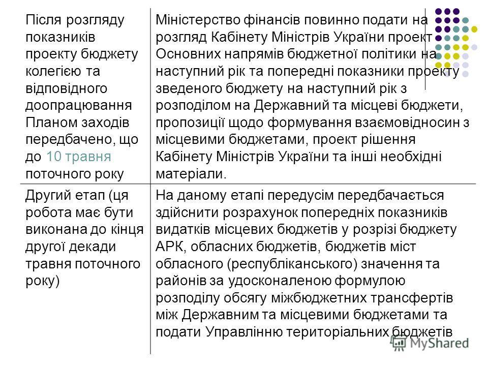 Після розгляду показників проекту бюджету колегією та відповідного доопрацювання Планом заходів передбачено, що до 10 травня поточного року Міністерство фінансів повинно подати на розгляд Кабінету Міністрів України проект Основних напрямів бюджетної