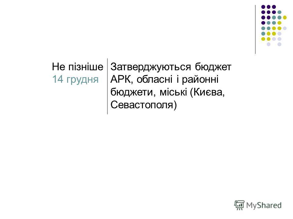 Не пізніше 14 грудня Затверджуються бюджет АРК, обласні і районні бюджети, міські (Києва, Севастополя)