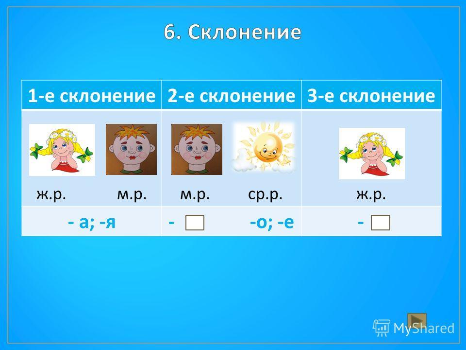 1- е склонение 2- е склонение 3- е склонение ж. р. м. р. м. р. ср. р. ж.р.ж.р. - а ; - я - - о ; - е -