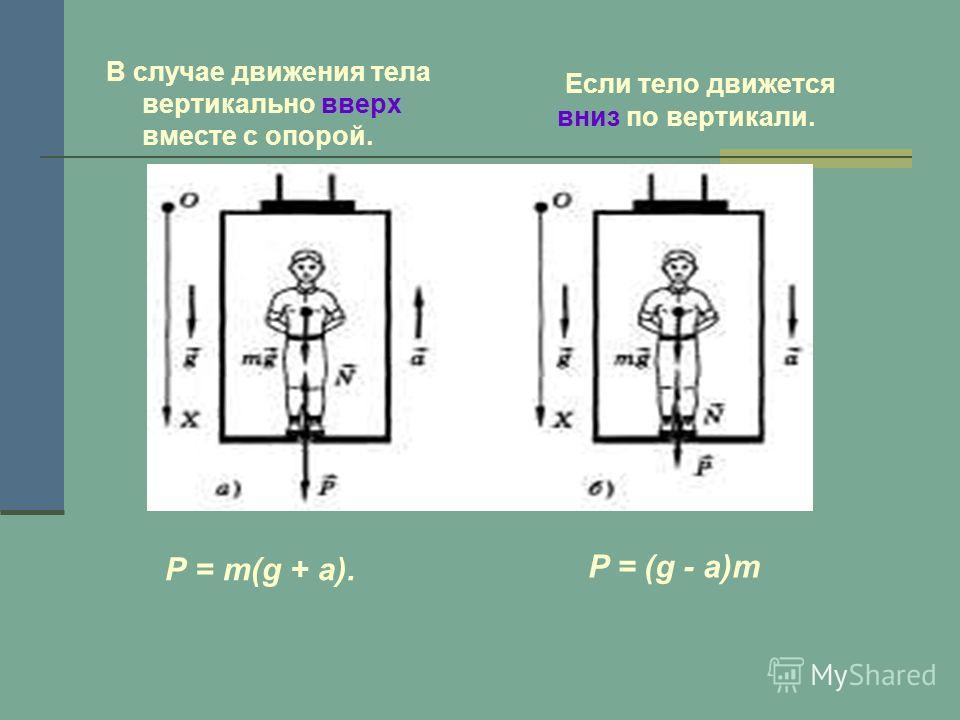 В случае движения тела вертикально вверх вместе с опорой. Если тело движется вниз по вертикали. Р = m(g + a). P = (g - a)m