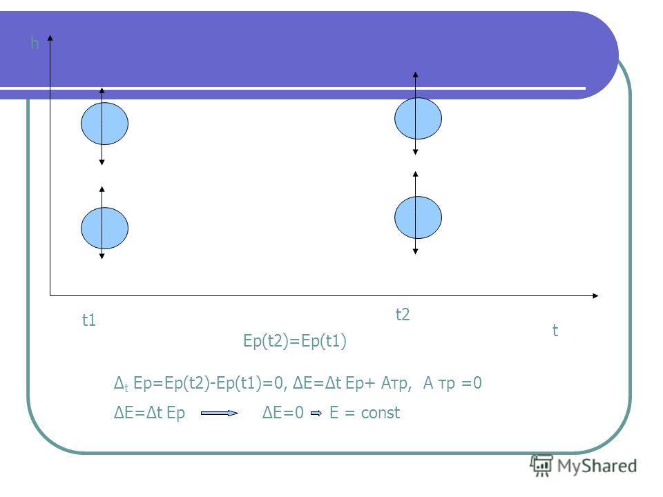 h t t1 t2 Ep(t2)=Ep(t1) t Еp=Ep(t2)-Ep(t1)=0, Е=t Еp+ Атр, А тр =0 Е=t Еp Е=0 E = const