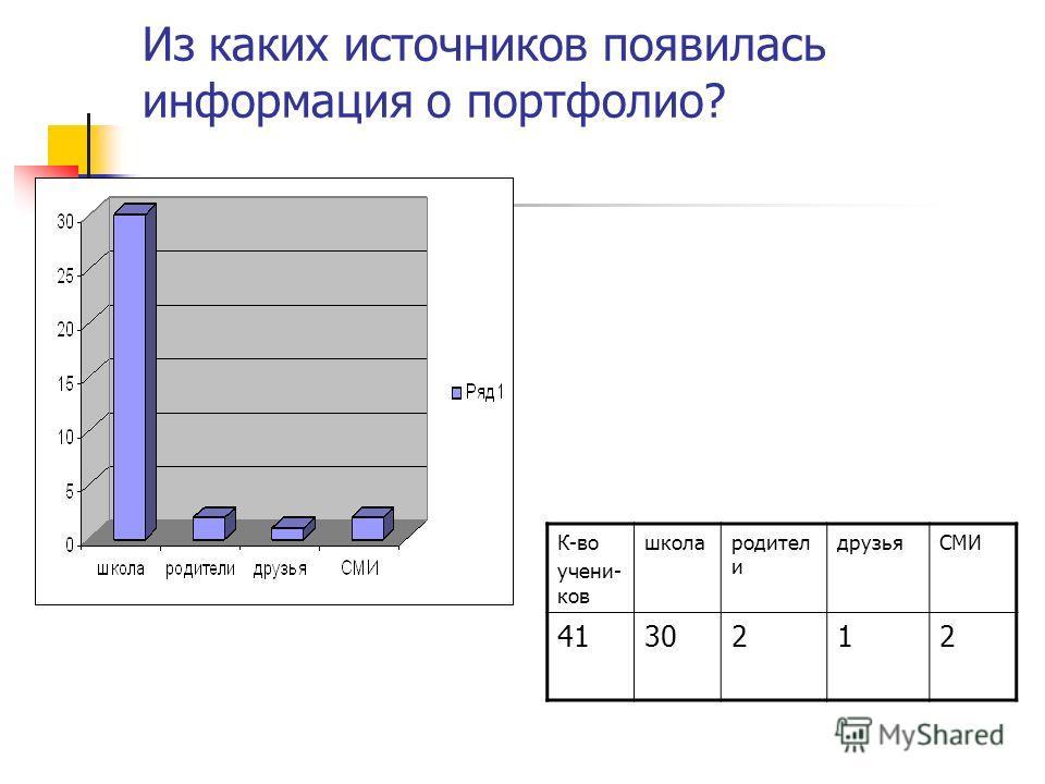 Из каких источников появилась информация о портфолио? К-во учени- ков школародител и друзьяСМИ 4130212