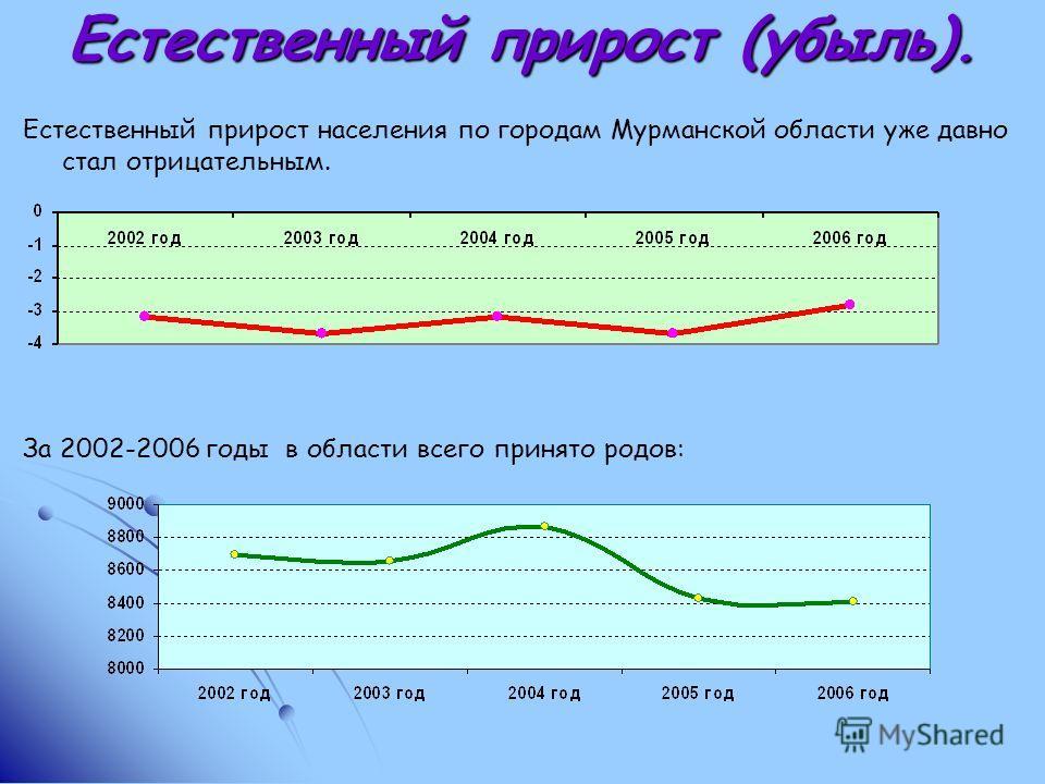 Естественный прирост (убыль). Естественный прирост населения по городам Мурманской области уже давно стал отрицательным. За 2002-2006 годы в области всего принято родов:
