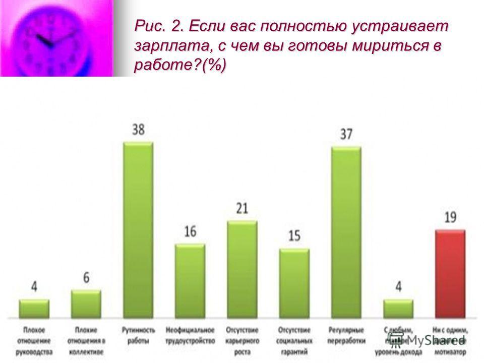 Рис. 2. Если вас полностью устраивает зарплата, с чем вы готовы мириться в работе?(%)