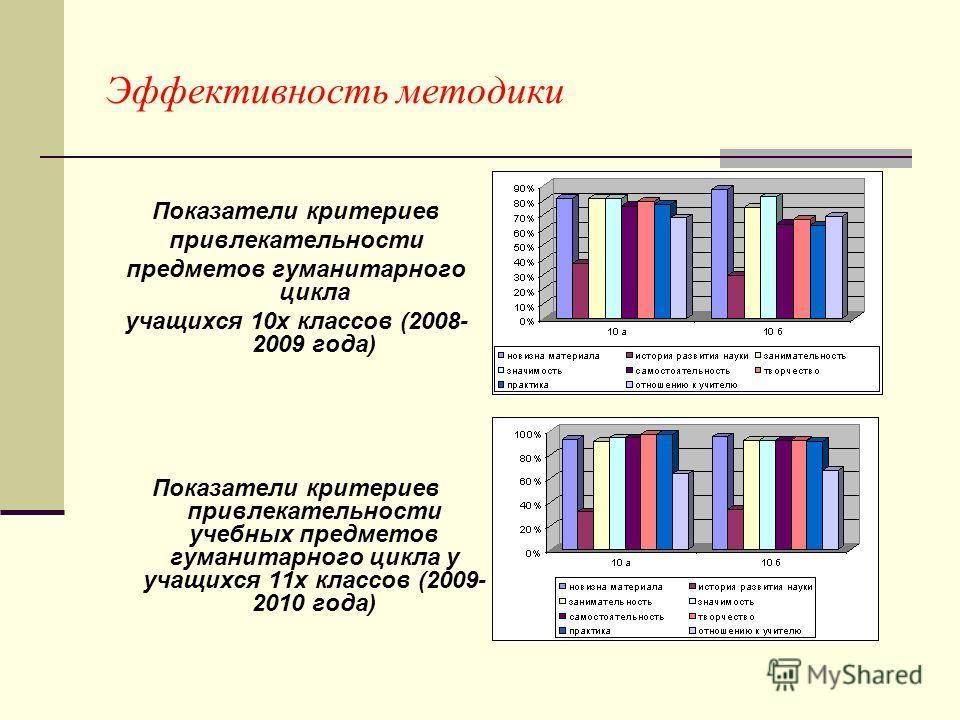 Эффективность методики Показатели критериев привлекательности предметов гуманитарного цикла учащихся 10х классов (2008- 2009 года) Показатели критериев привлекательности учебных предметов гуманитарного цикла у учащихся 11х классов (2009- 2010 года)